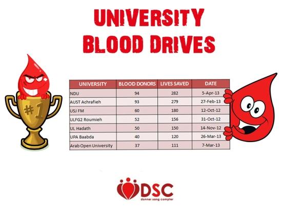 University Blood Drives (1)