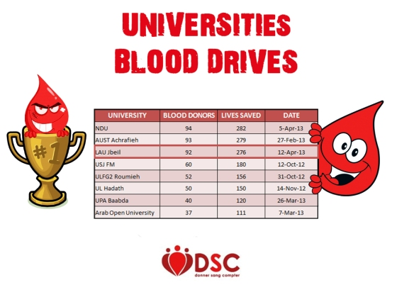University Blood Drives (2)