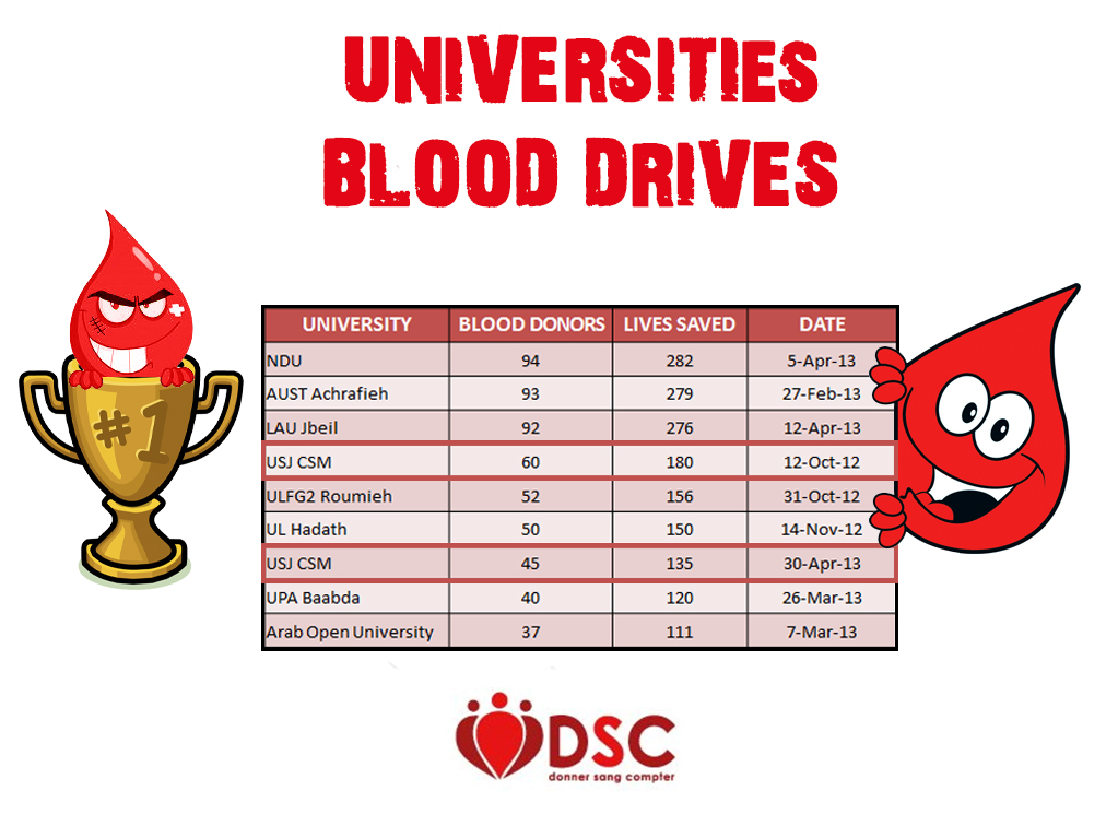 University Blood Drives (3)