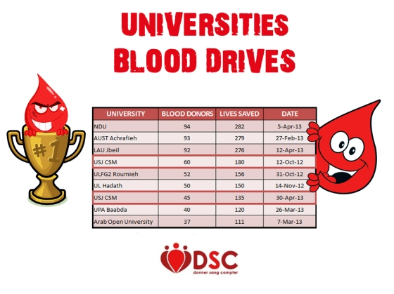 University Blood Drives (3)