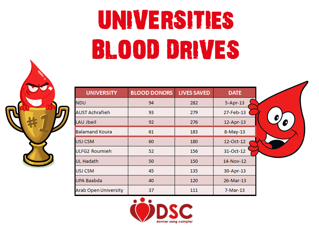 University Blood Drives (4)