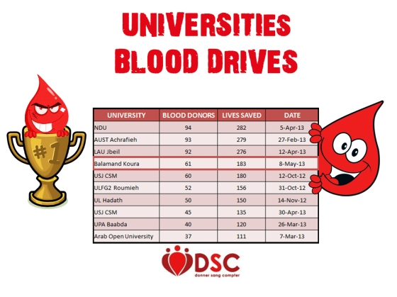 University Blood Drives (4)